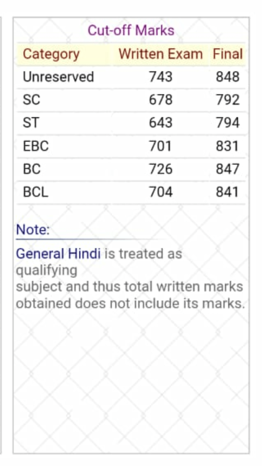 BPSC Previous Year Cut-off