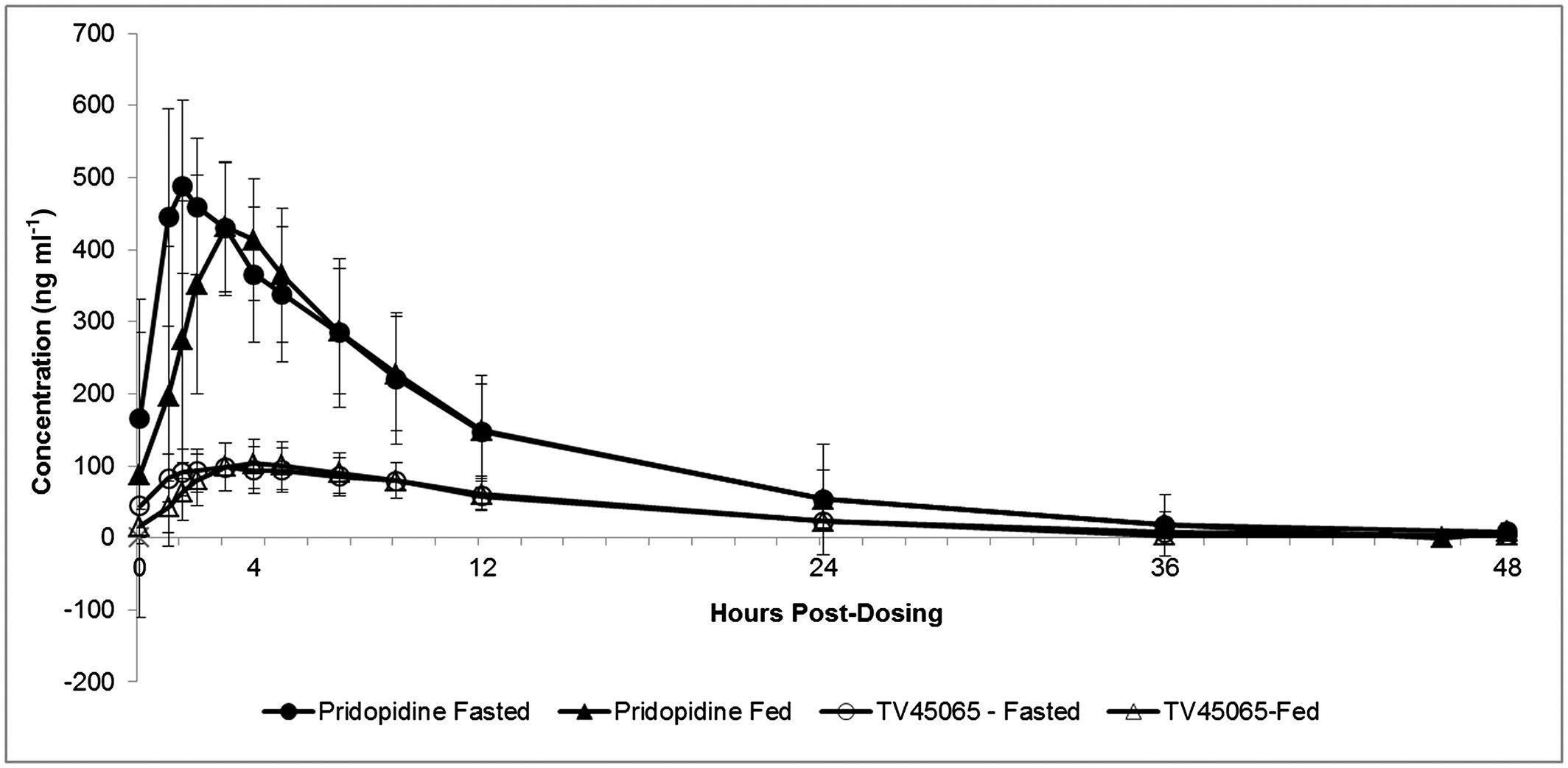 Metoprolol Pridopidine Drug Drug Interaction And Food