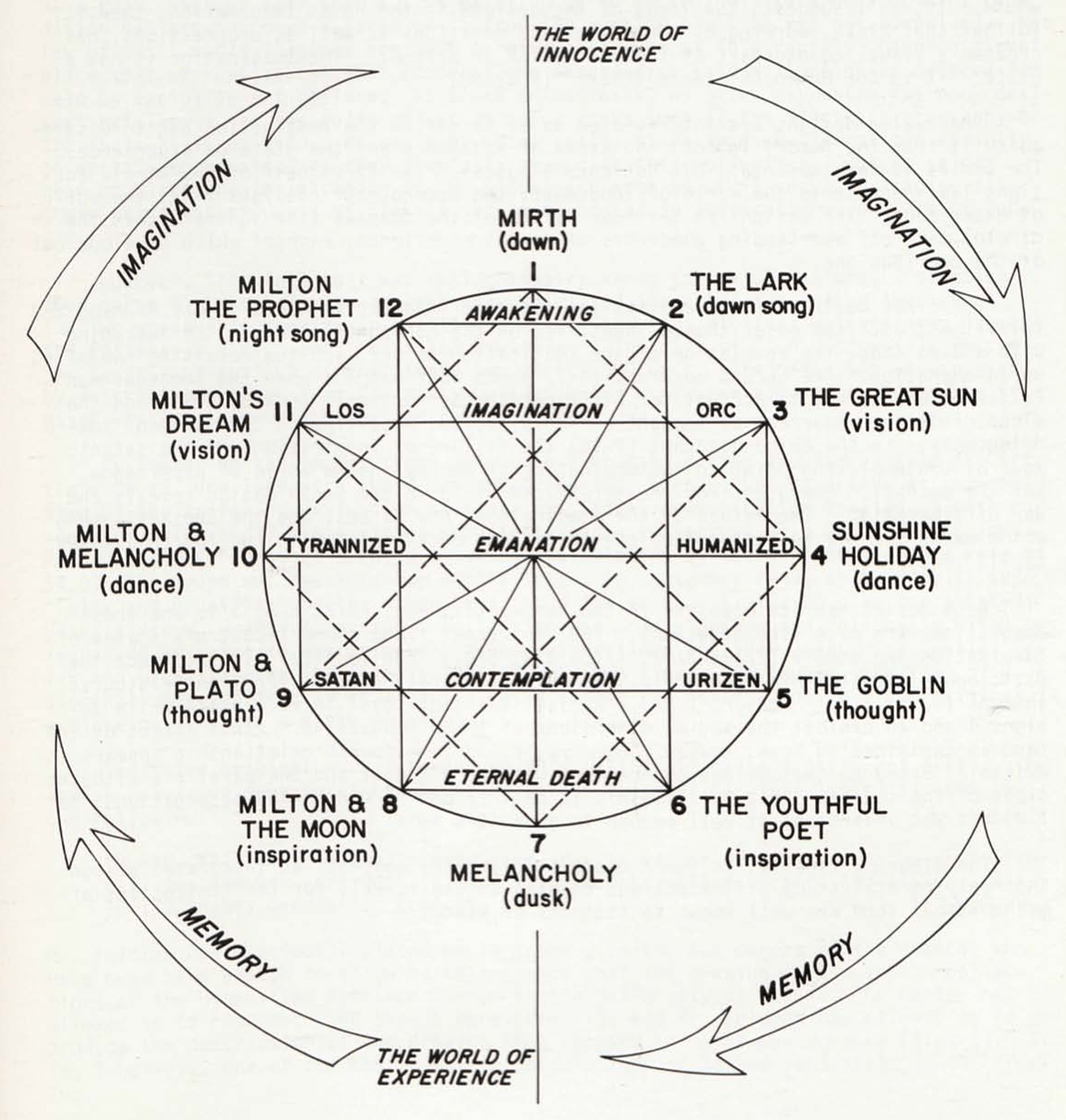 Blake S Designs For L Allegro And Il Penseroso Thematic Relationships In Diagram