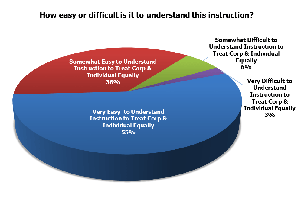 easy-difficult-instruction-treat-the-same072120173.png