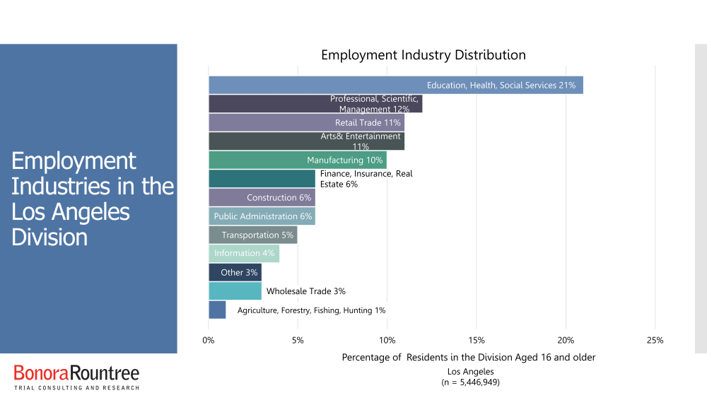 Employment Industries in the Los Angeles Division