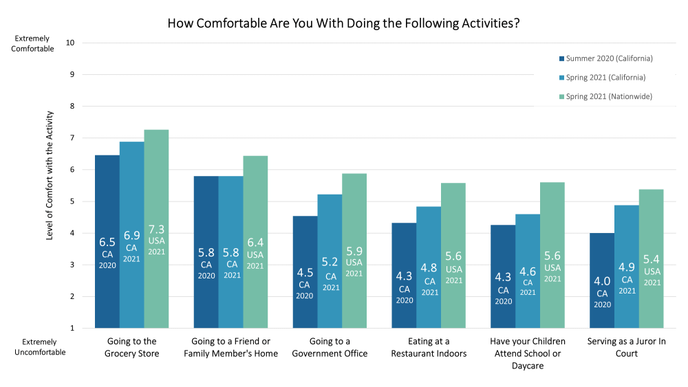 Chart displaying multiple bars comparing levels of comfort with various activities during the pandemic