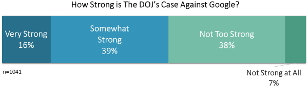Horizontal bar showing different percentages for how strong participants felt the DOJ's case was.