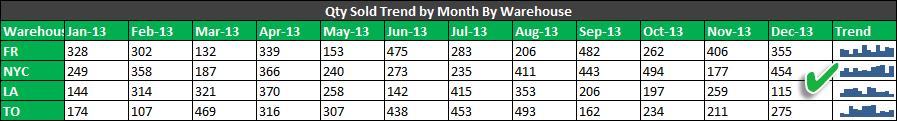 sparkline column chart trend