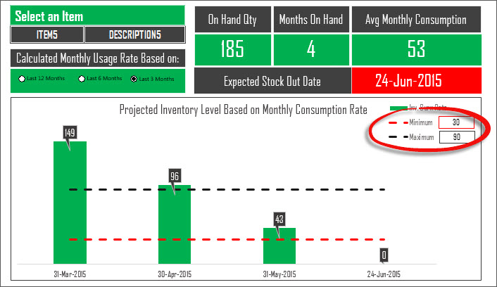 The Excel Inventory Planning Dashboard Based on Actual Sales
