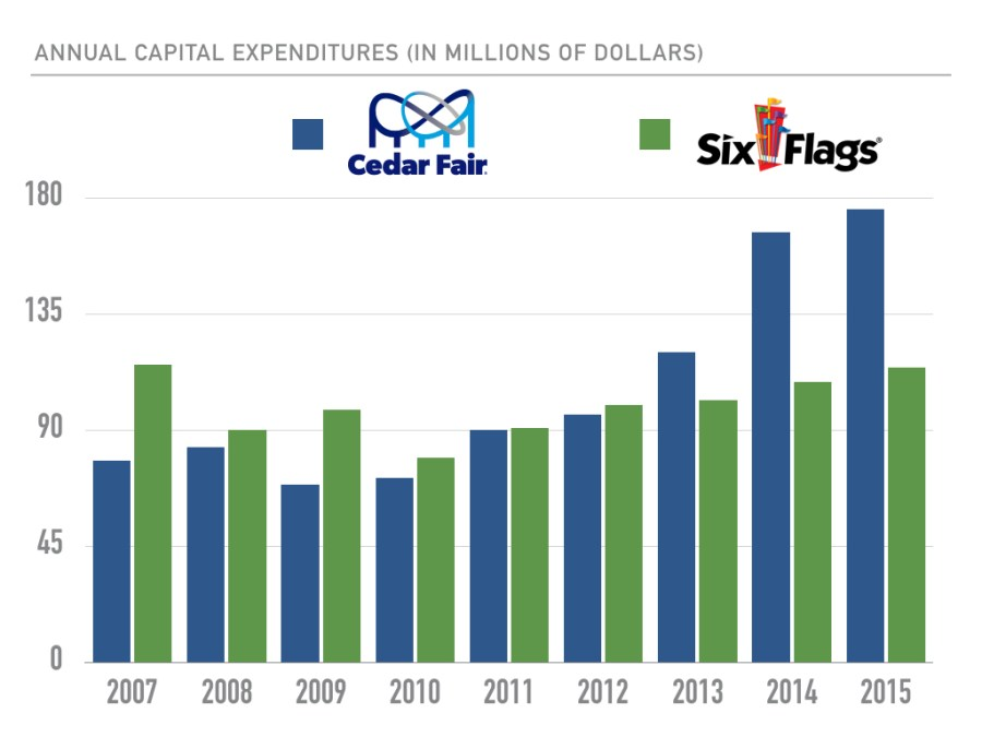 cedar-fair-six-flags-capex-graph