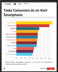 Consumer Smartphone Behavior Infographic. Ever wondered what consumers did on their smartphones?