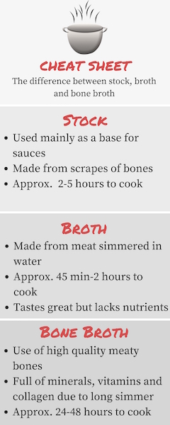 Here's a cheat sheet describing the difference between stock, broth and bone broth.