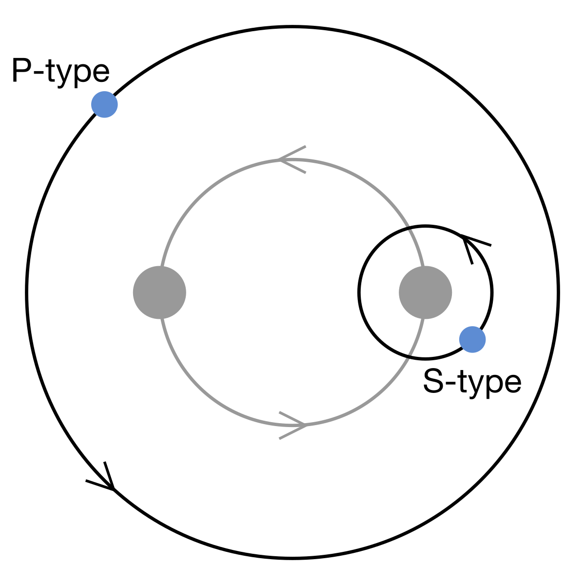 Notes For Week 9 Astronomy 115 Fall