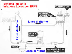 Lo schema dell'impianto iniezione Lucas per Triumph TR 5 e 6
