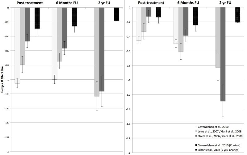 Long term effects of neurofeedback in ADHD