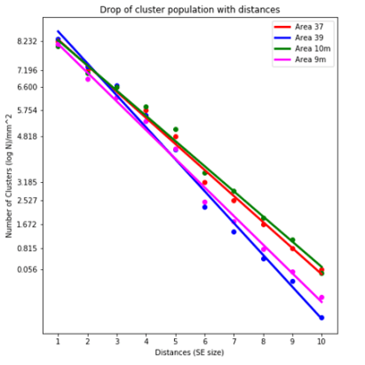 4_Areas_Cluster_Popularion_Regression_2_groups
