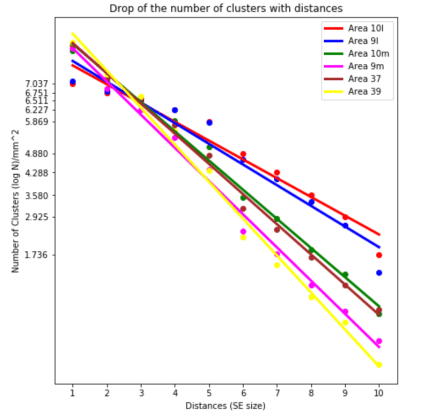 6_Areas_Clusters_Regression_9m_9l_10m_10l_37_39