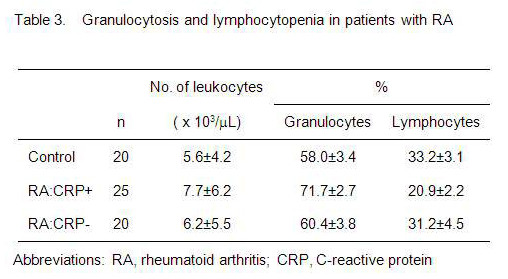Neural control leukocyte traffic Table 3