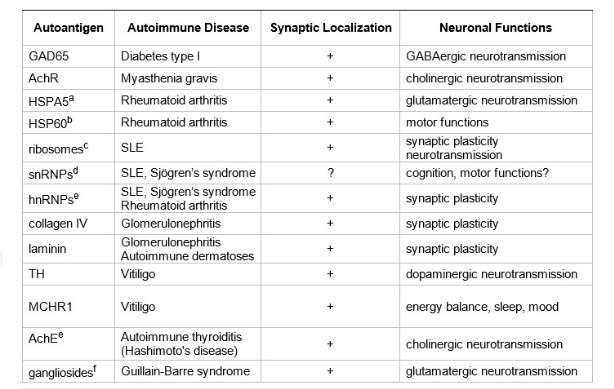 Brain Superautoantigens Table 2