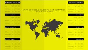 app development market - hourly rates