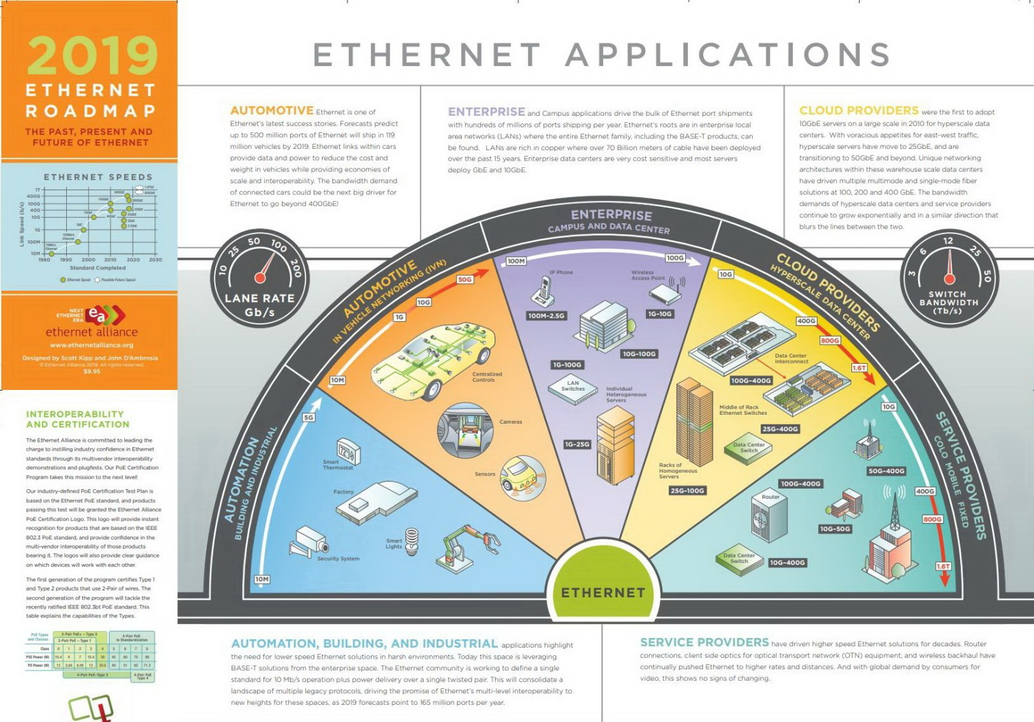 ethernet roadmap 2019