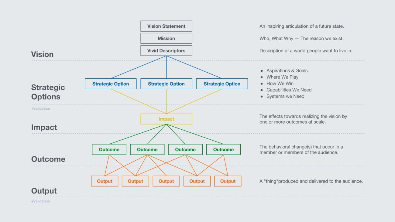шаблон продуктовой стратегии