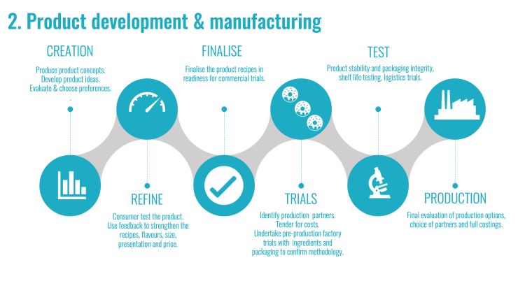 Proven Strategic Process Product Development & Manufacturing