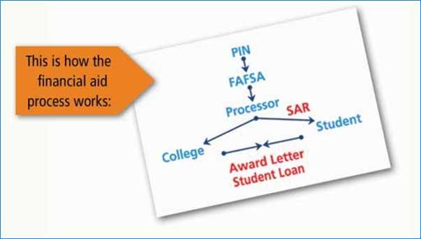 fin aid process