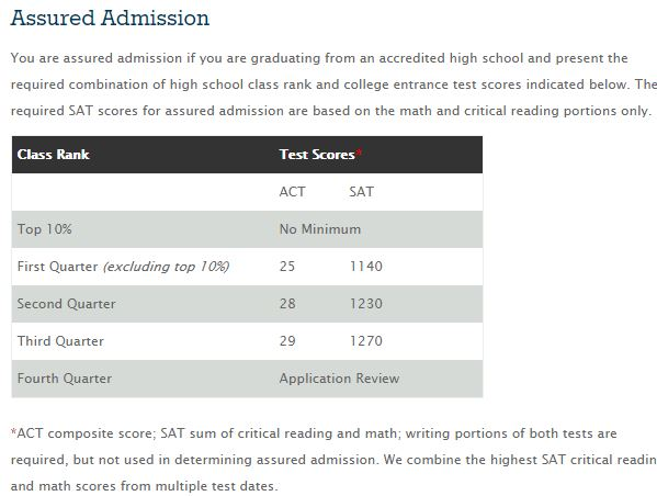 ACT and SAT tutoring is helpful before each test  | Brand