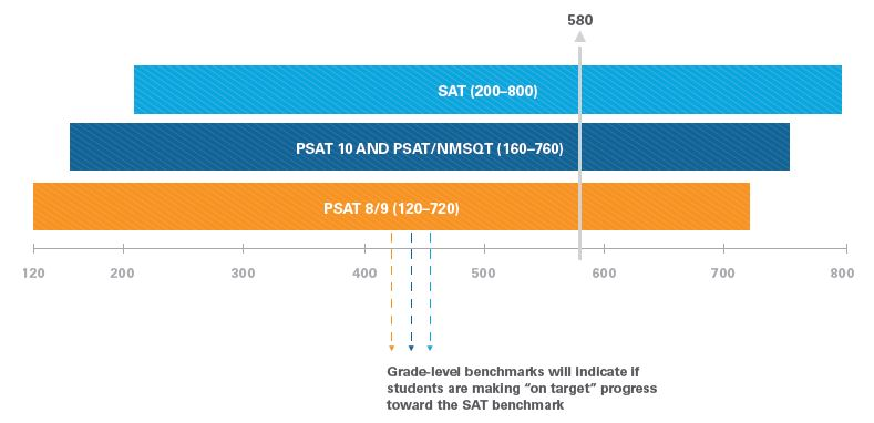 psat and sat score benchmark