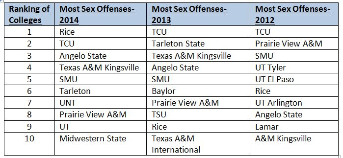 tx colleges sex offenses