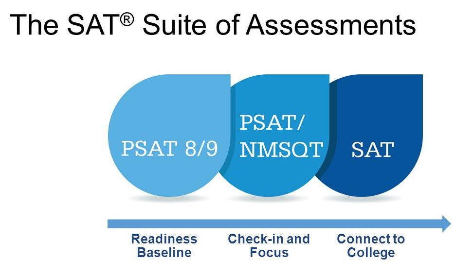 What is the PSAT 8/9?   Brand College Consulting