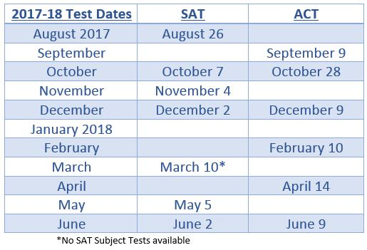 Sat and act dates in Brisbane