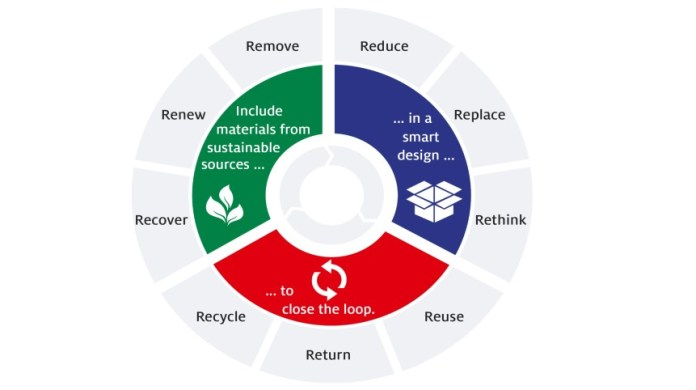 Henkel announces ambitious targets for sustainable packaging