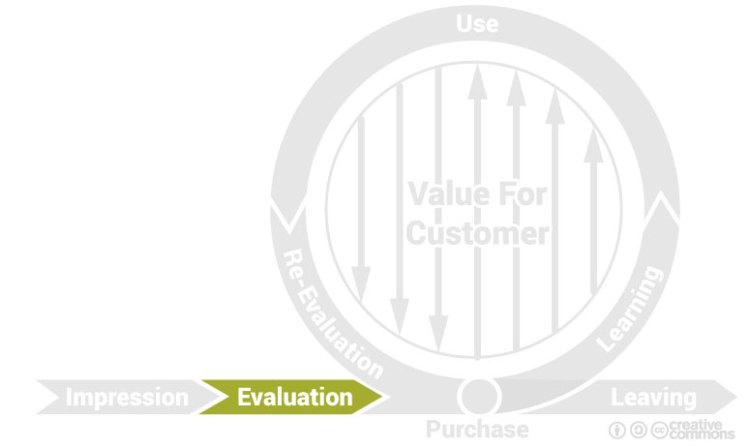 The second phase of the brand cycle: Evaluation.