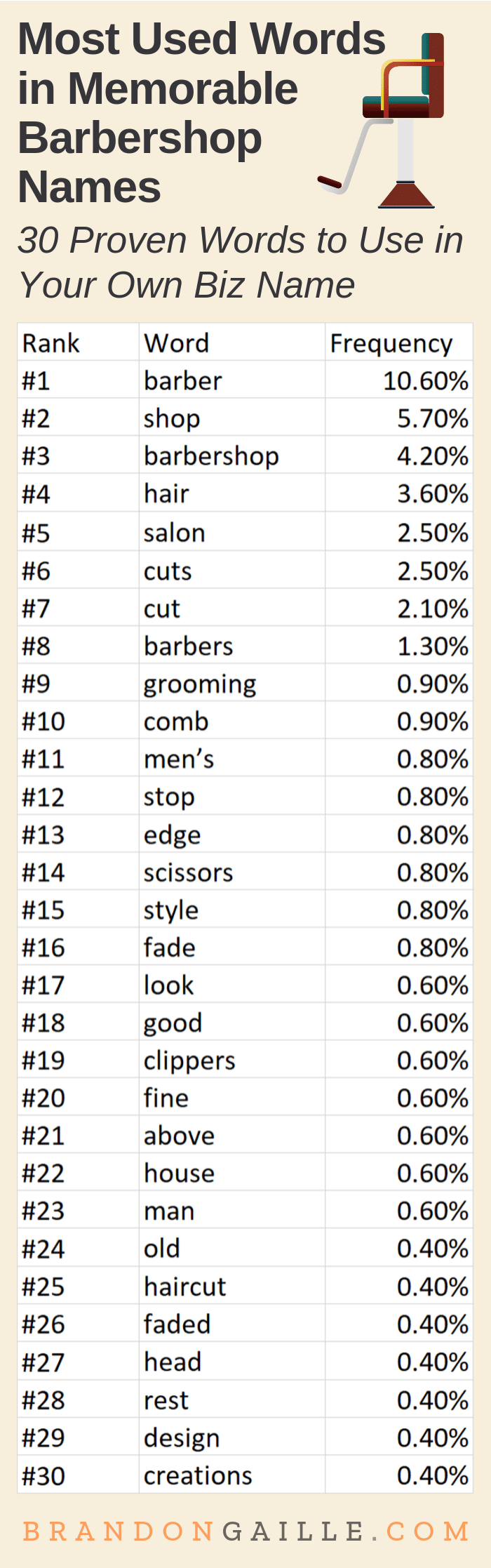 250 Cool And Funny Barbershop Names Brandongaille Com