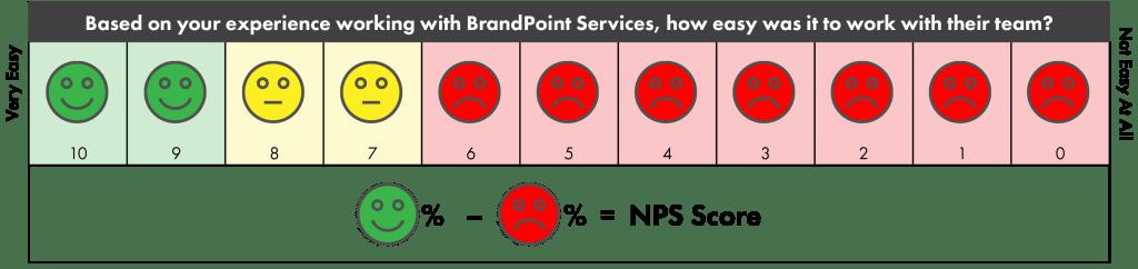 Net Promoter Score formula calculation