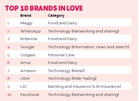 Top Brands In India-Love