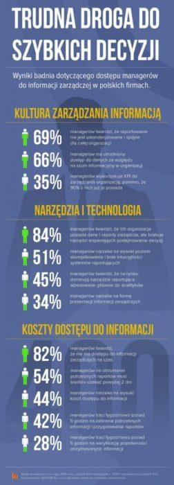 zarządzanie danymi zarządzanie danymi Jak fatalne w skutkach może być złe zarządzanie danymi? Infografika MOTABI min