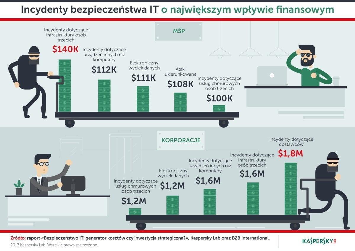 infografika kaspersky
