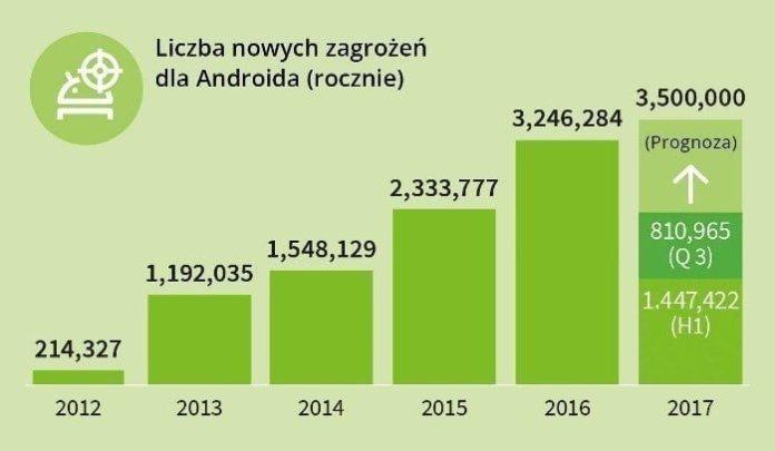 Zagrożenia - roczne Android
