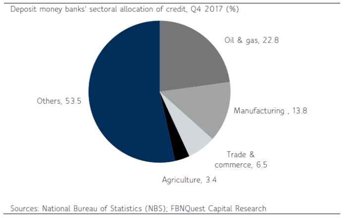 Nigeria: Likely Improvement in Credit Extension Ahead... - Brand Spur