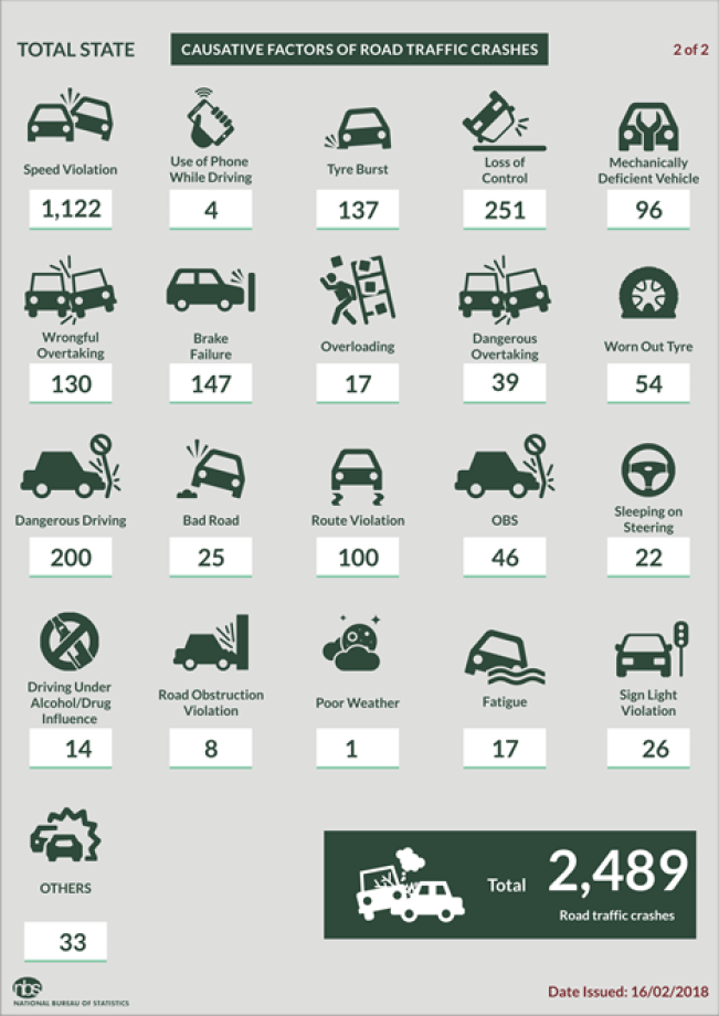 AVERAGE 14 PEOPLE DIED DAILY IN NIGERIAN ROAD ACCIDENTS BETWEEN OCTOBER & DECEMBER - NBS - Brand Spur
