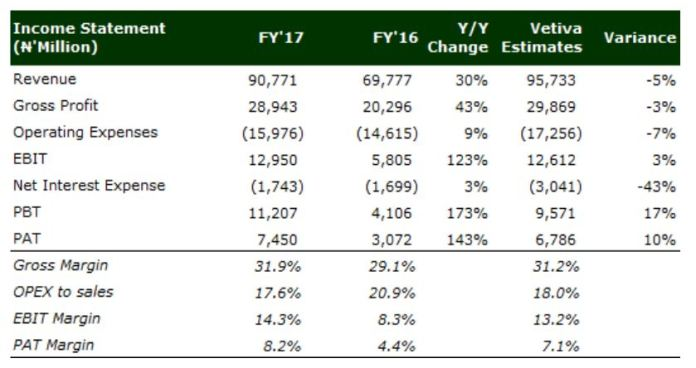 UNILEVER NIGERIA PLC: WELL FITTED FOR TOUGH MARKET DYNAMICS IN FY'18 - Brand Spur