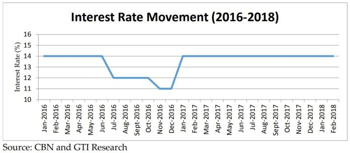 Economic Coverage: Nigeria Macroeconomic Overview for Q1 2018 & Outlook for the Rest of 2018 - Brand Spur