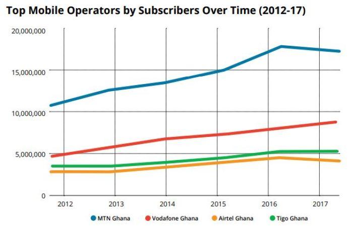 Telecom Map: Ghana's Telecom Operators by Market Share... - Brand Spur