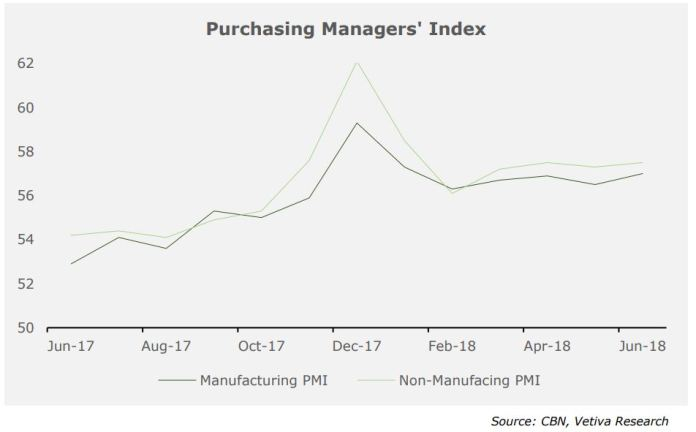 NIGERIA PMI - Slightly Brisker Economic Expansion in June - Brand Spur