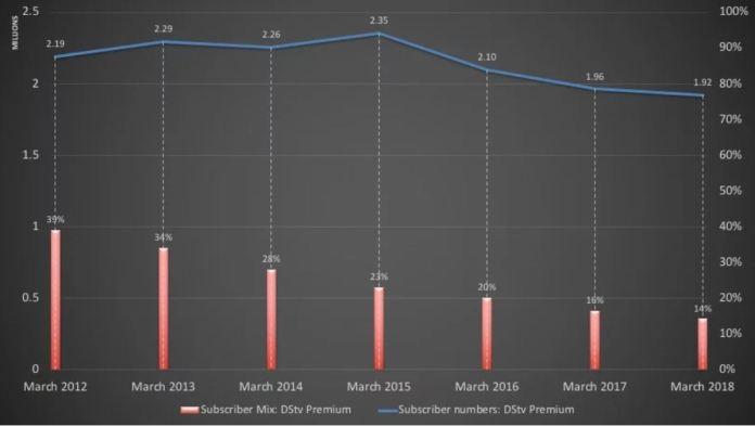 MultiChoice DStv lost 431,000 Premium Subscribers - Brand Spur