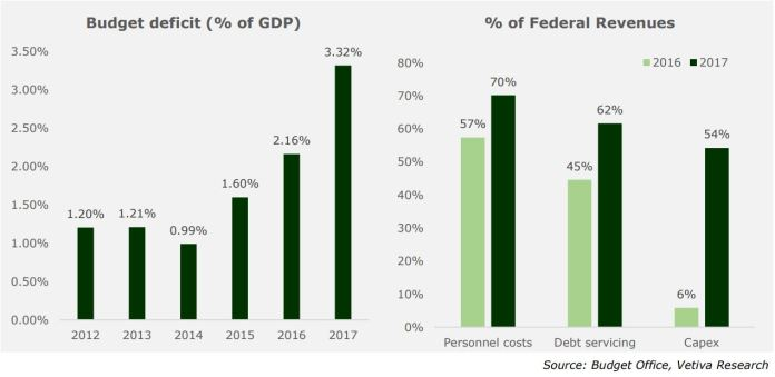 September Economic Report: Nigeria faces a less welcoming external environment - Brand Spur