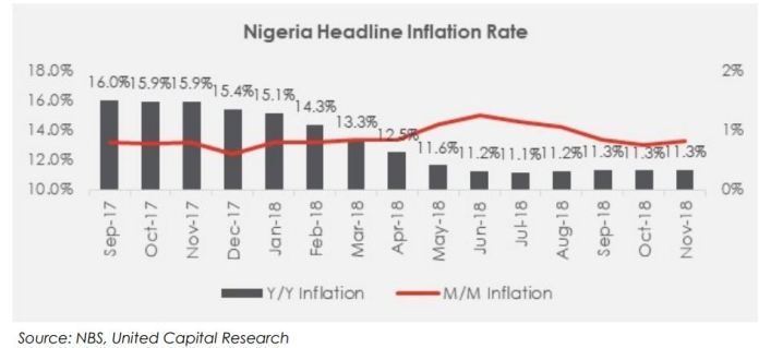 Data Reaction: Nigeria's Nov-18 Headline Inflation Rate Inches Higher to 11.28% y/y - Brand Spur