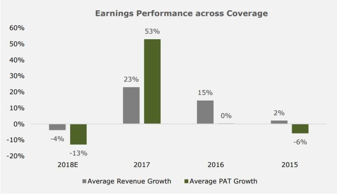 Nigeria Consumer Goods Sector - FY'18 Earnings Preview: Mixed bag of performances for FMCGs - Brand Spur