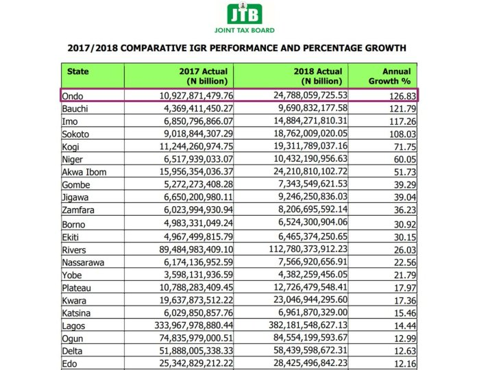 Ondo State Revenue Board Records Highest YoY IGR Growth in Nigeria - Brand Spur