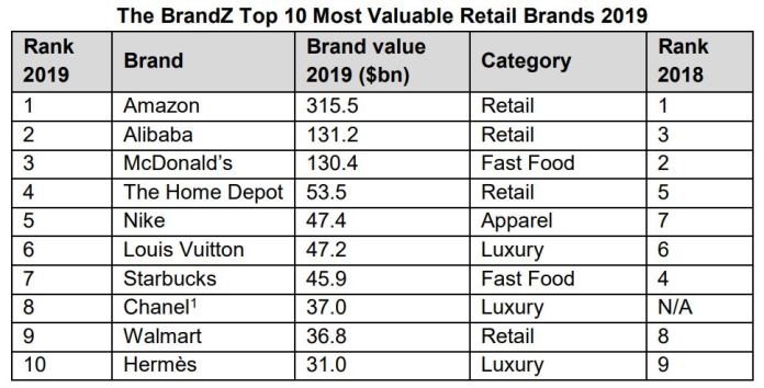 Humanization of technology drives $339 billion brand value growth in second BrandZ Top 75 Most Valuable Global Retail Brands Ranking - Brand Spur