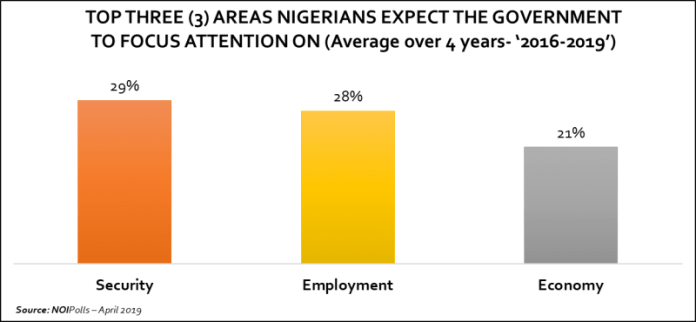 May Day 2019: Unemployment is Still a Major Challenge in Nigeria - Report - Brand Spur